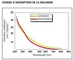 COURBE D'ABSORPTION DE LA MELANINE