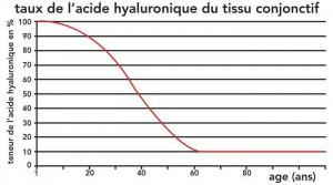 taux de l'acide hyaluronique du tissu conjonctif