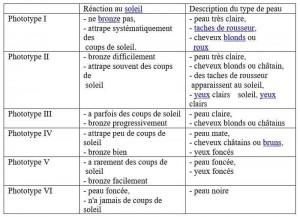 Classification des type de peaux suivant Fitzpatrick