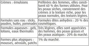 Formes galéniques des produits cosmétiques