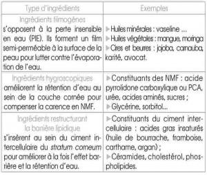 Ingrédients hydratants