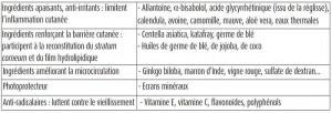 Ingrédients pour peaux sensibles