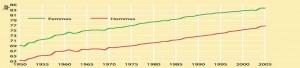 Evolution de l'espérance de vie en France